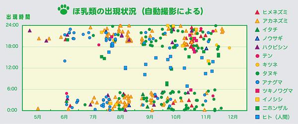 ほ乳類の出現状況グラフ